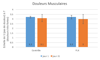 douleurs-musculaires